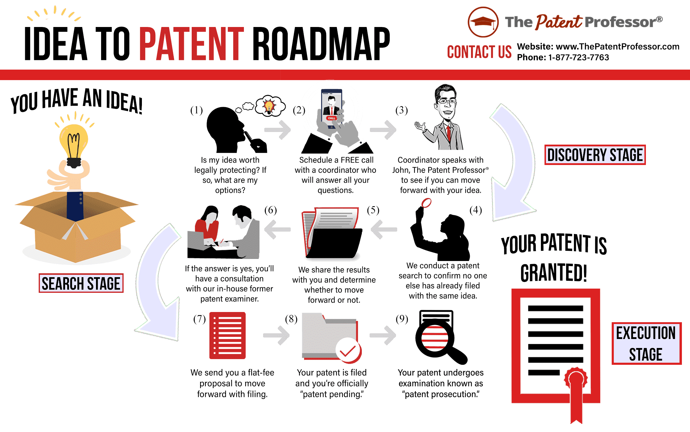 From Idea to Patent Roadmap